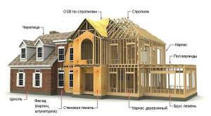 схема карскасного дома