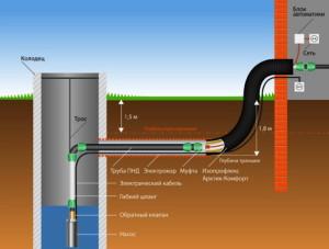 Схема подвода воды к дому из колодца